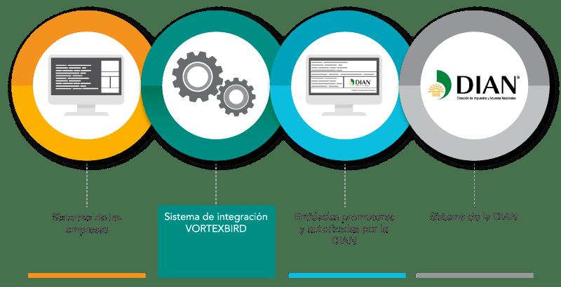 Sistema de Integración Facturación Electrónica